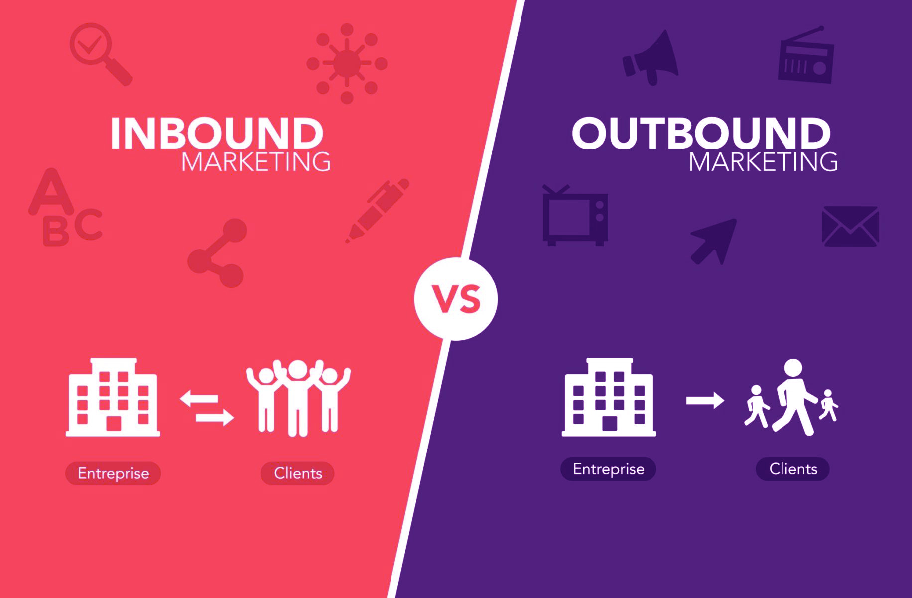 Inbound Marketing e Outbound Marketing qual a melhor estratégia?